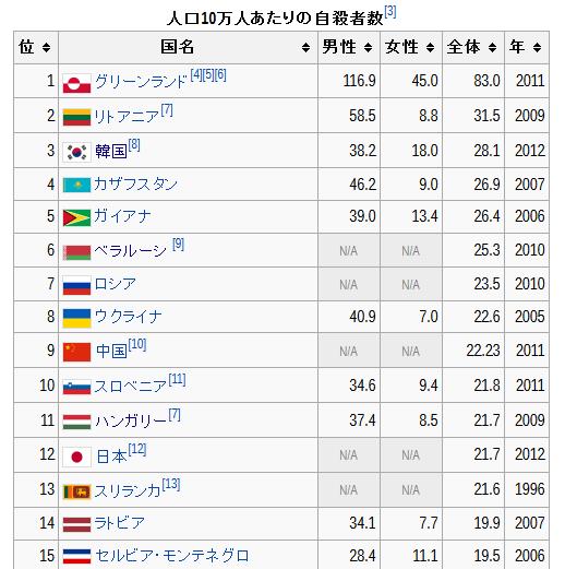 図:自殺率 国別