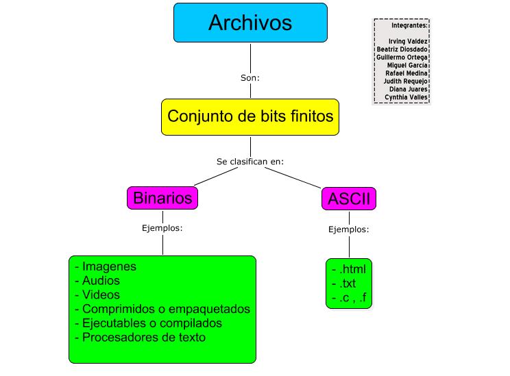 archivos datos: