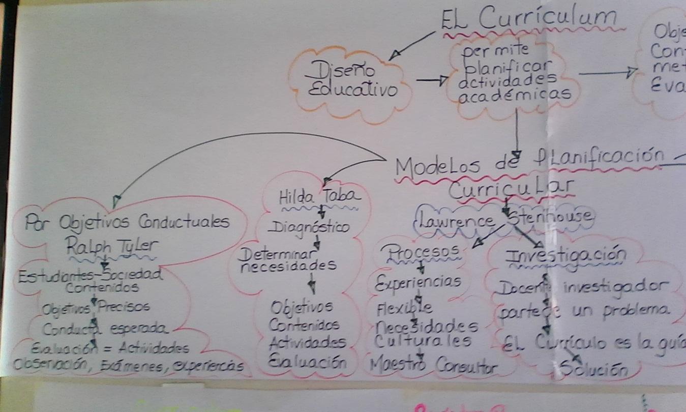 Maestría Gerencia Educacional : Ensayo de Planificación Curricular