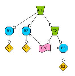 Объединения (Compounds) в Nape