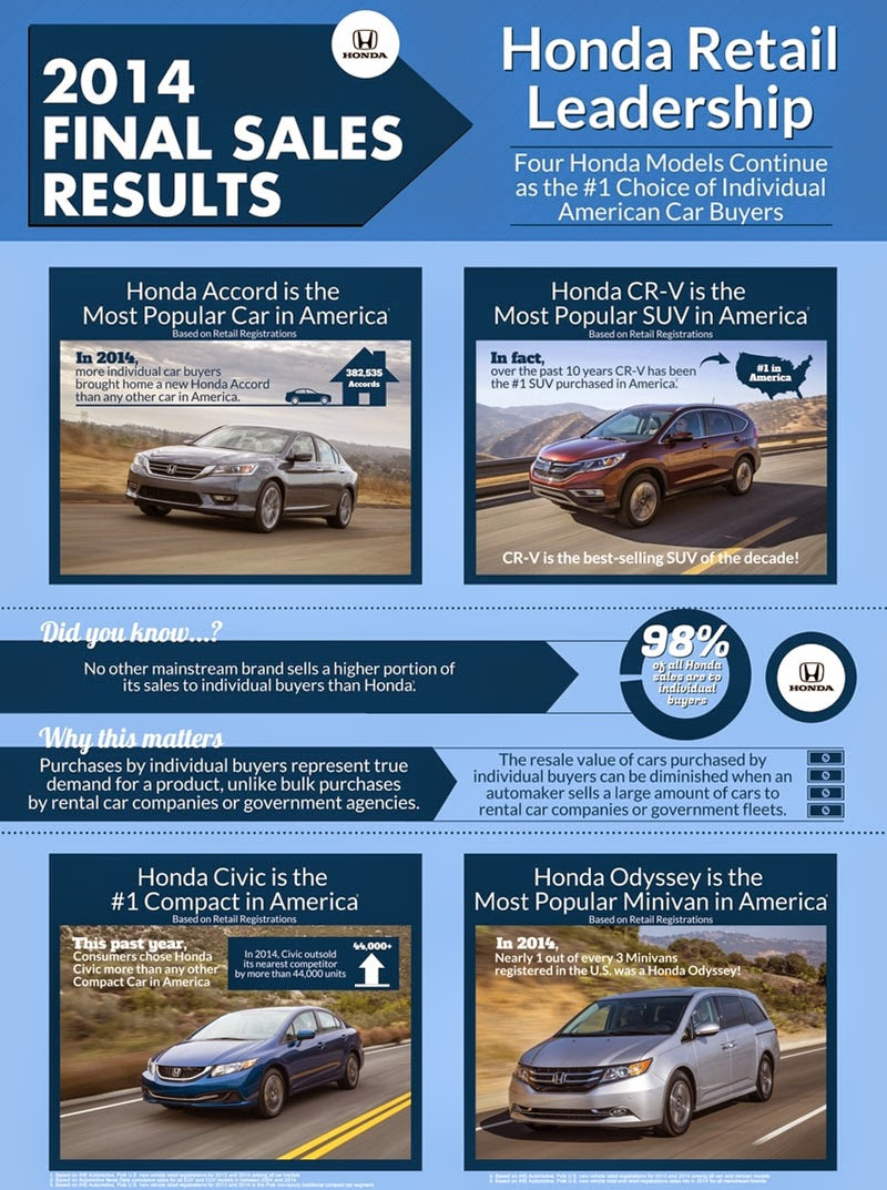 Honda's are America's Most Popular Vehicles in Their Segments
