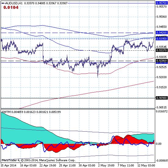 14.05.14. Австралийский доллар восстанавливает краткосрочный тренд с целью 0.9575.