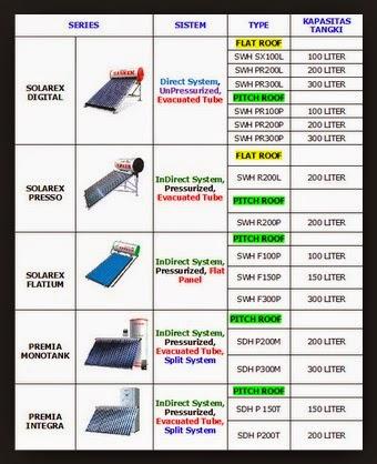 contoh beberapa series type solar water heater kapsitas tangki