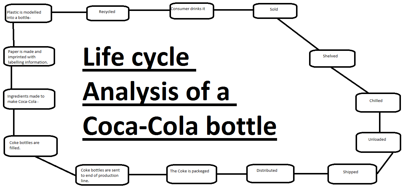 coca cola product life cycle Benefits and limitations of product life cycle september 2, 2018 by hitesh bhasin tagged with: marketing strategy articles the product life cycle is an excellent tool which can be used by business managers, strategists and marketing managers to come up with product strategies.