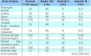 Tabel rasio C per N