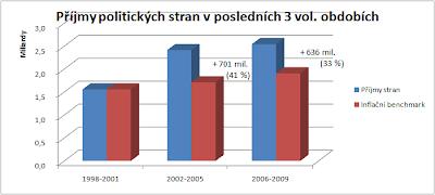 Příjmy politických stran v posledních třech volebních obdobích