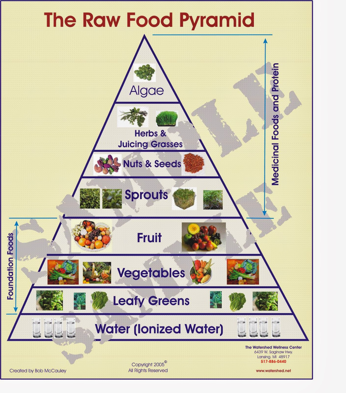 Pin by Raw Vegan on Raw Food Pyramid | Pinterest | Search, By and On