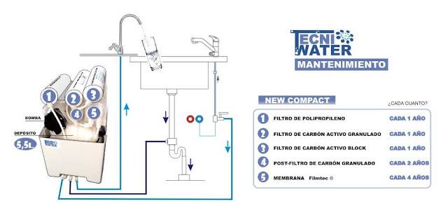 mantenimiento de osmosis inversa domestica compacta precios donde comprar en silla tecniwater 001