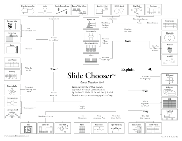 slide chooser powerpoint presentation visual decision tool