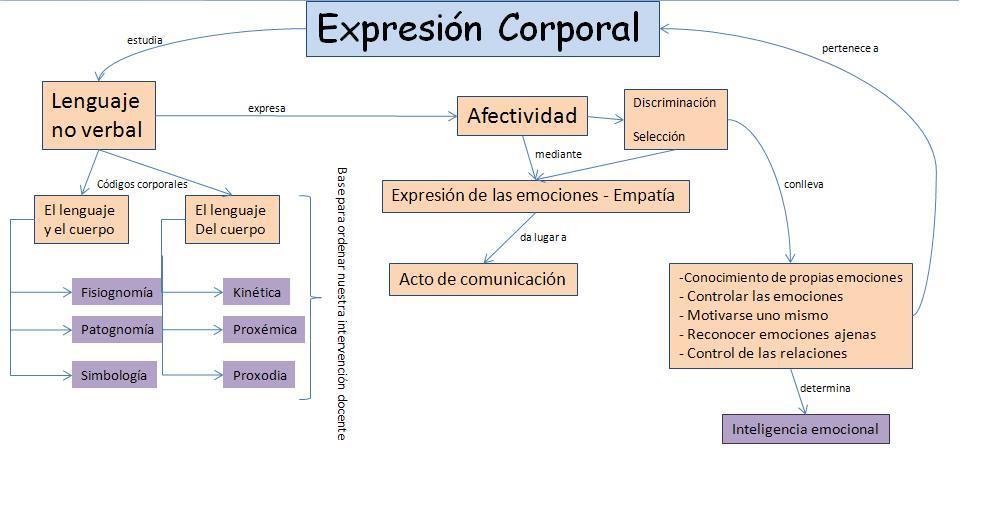 Expresión Corporal y Danza: Resumenes, comentarios y mapas ...
