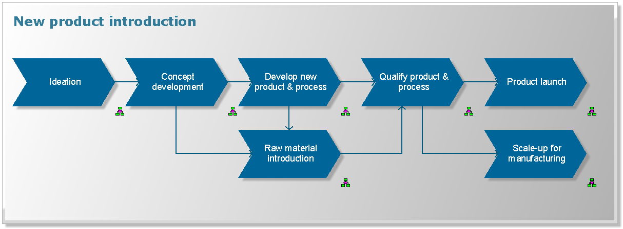 New product introduction process and project & portfolio ...
