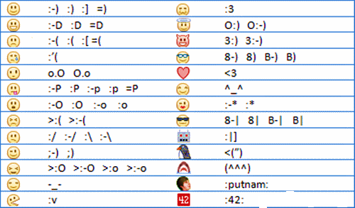Facebook Smiley Chat Codes Generator
