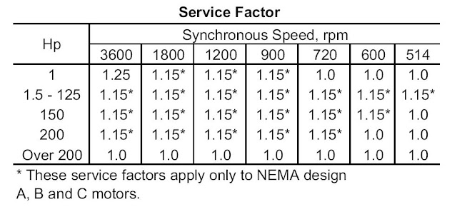 Motor Selection Procedures Part Two Electrical Knowhow