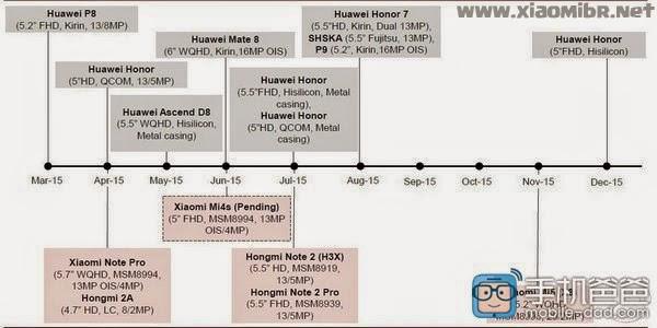 Vazou lançamentos da Xiaomi para 2015