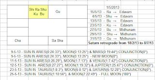 Vipani Sangeetham: Grahanila(Planetary positions) as on 1st May 2013