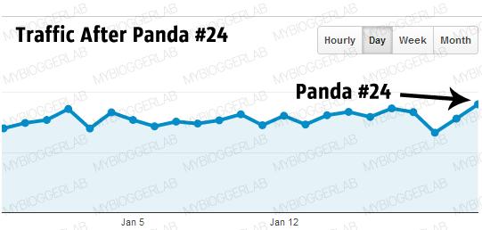 Google Analytics Stats after Panda #24