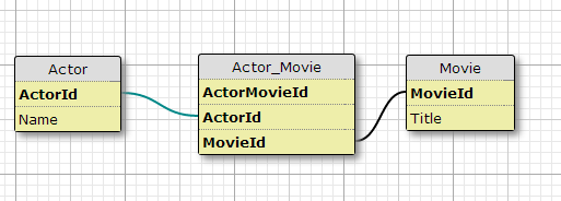 Ejemplo relacion n:m SQL