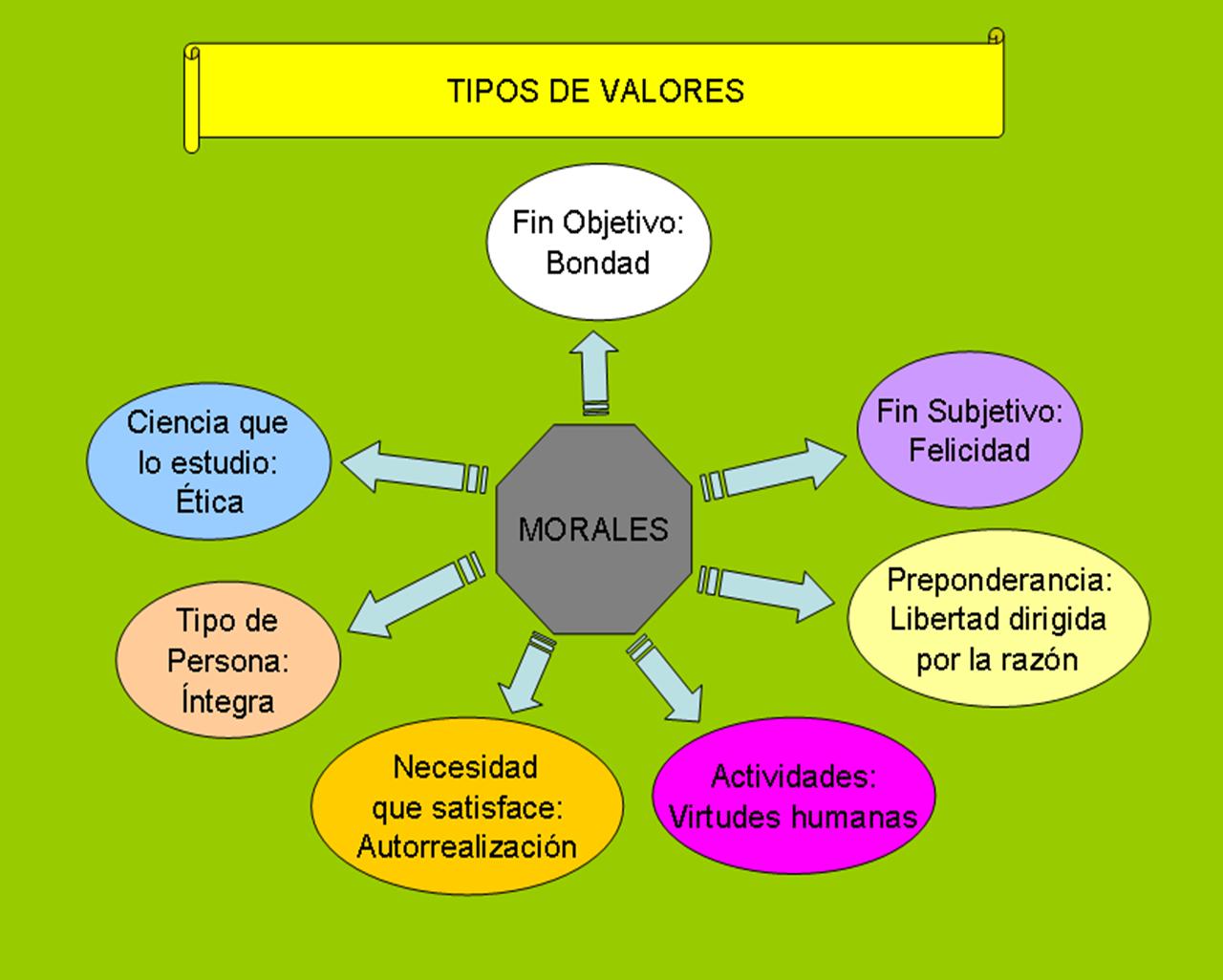 arbol de valores morales imagui
