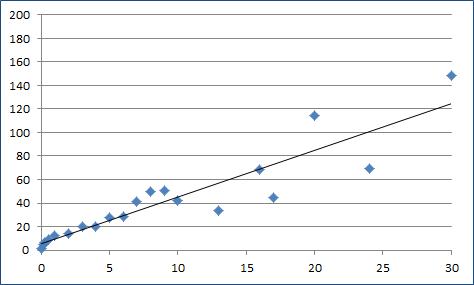 Monster Misc Stats Score Scatter