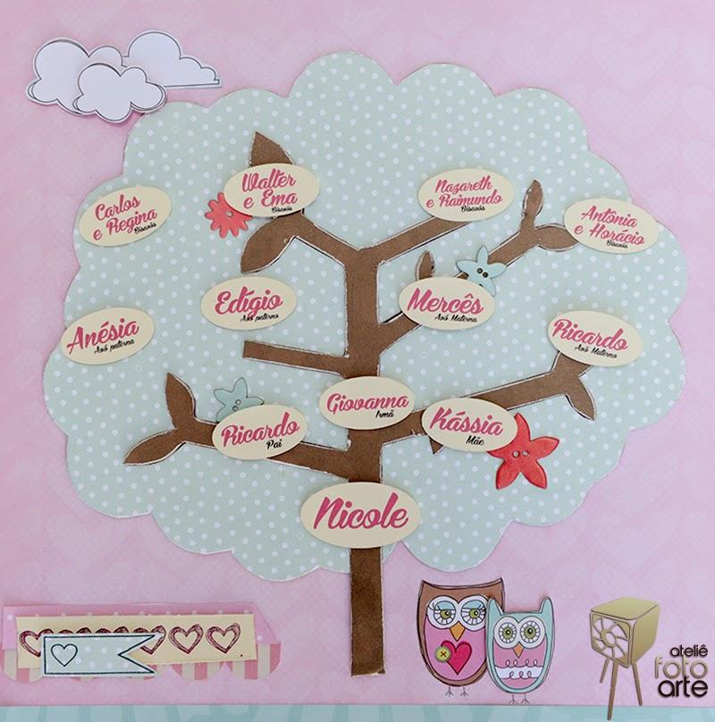 Árvore genealógica de scrap