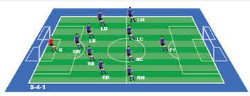 formasi andalan untuk bertahan di top eleven