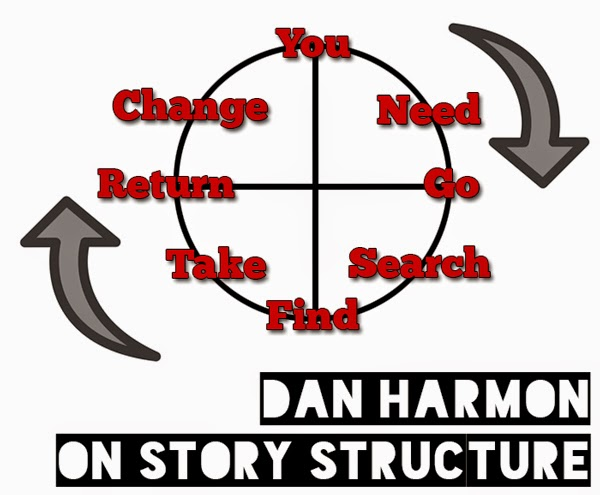 Dan Harmon On Story Structure