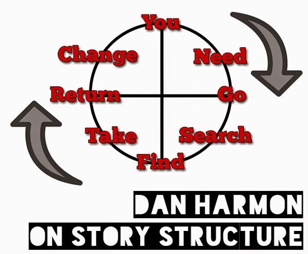 Dan Harmon On Story Structure