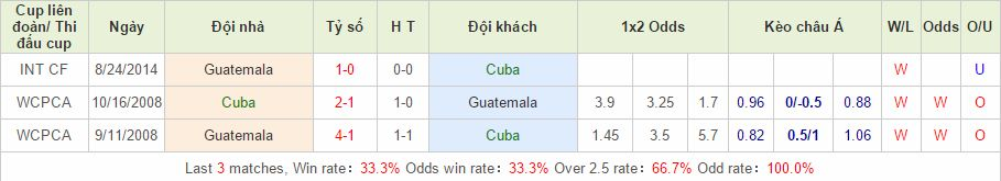 Cuba vs Guatemala link vào 12bet