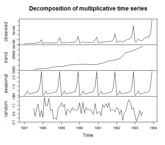 time series analysis the multiplicative decomposition Chapter 469 decomposition  on which to run the analysis time series variable  note that since the forecasting model is multiplicative, if you enter a '1 .