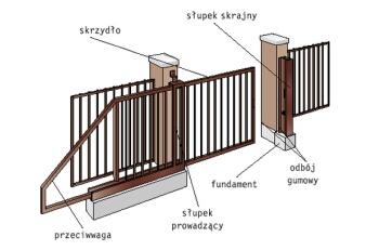 Jak prawidłowo zamontować bramę wjazdową