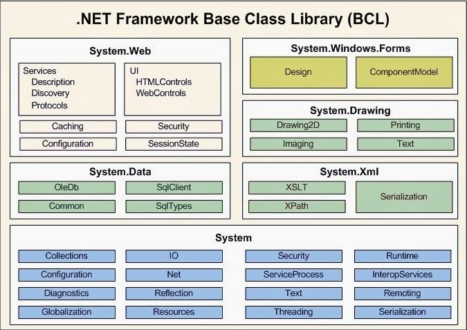 .NET Framework Base Class Library