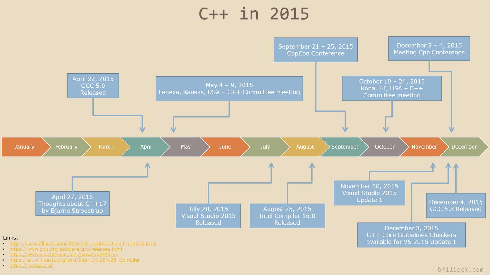 C++ in 2015 timeline