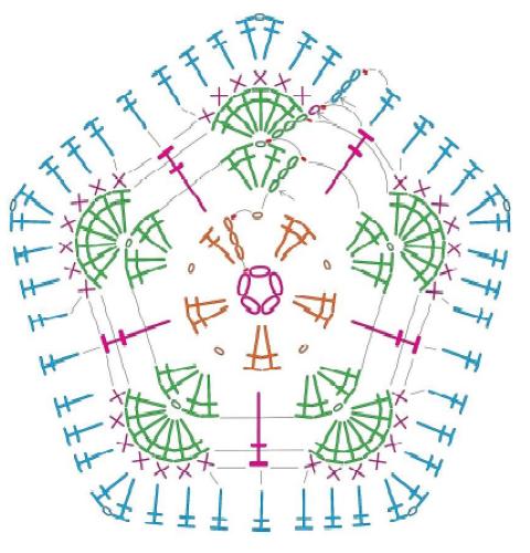 Схемы вязания африканского цветка крючком