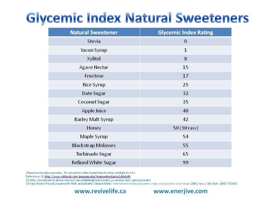 Blood Sugar Levels Chart U2013 Healthiack Hereu0027s A Glycemic Index Chart If You  Would Like To See More Foods. In General, Carbohydrates Increase The  Glycemic ...