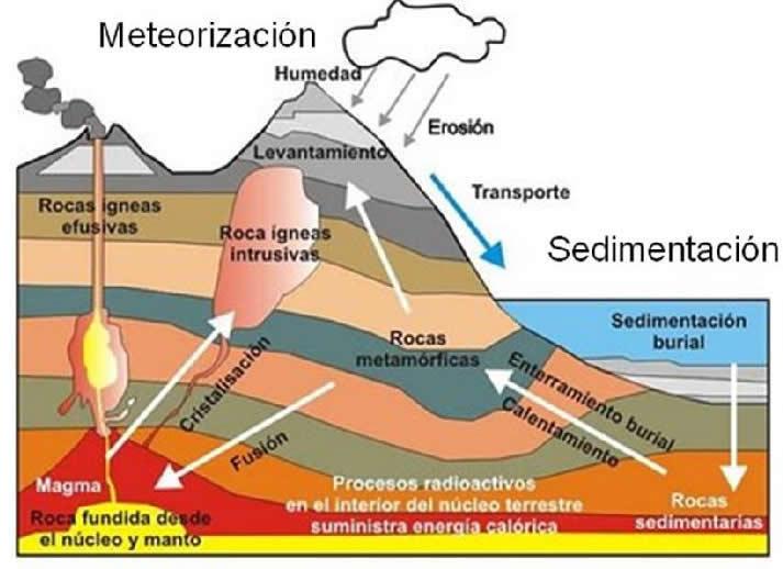 Geologia y geomorfologia rocas sedimentarias for Como estan formados los suelos