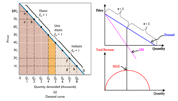 supply and demand and total profit A firm's revenue is where its supply and demand curve intersect, producing an equilibrium level of price and quantity marginal cost is equal to the change in total cost divided by the change in quantity of output, and average variable cost is equal to the firm's average total cost minus its average fixed cost, divided by the.