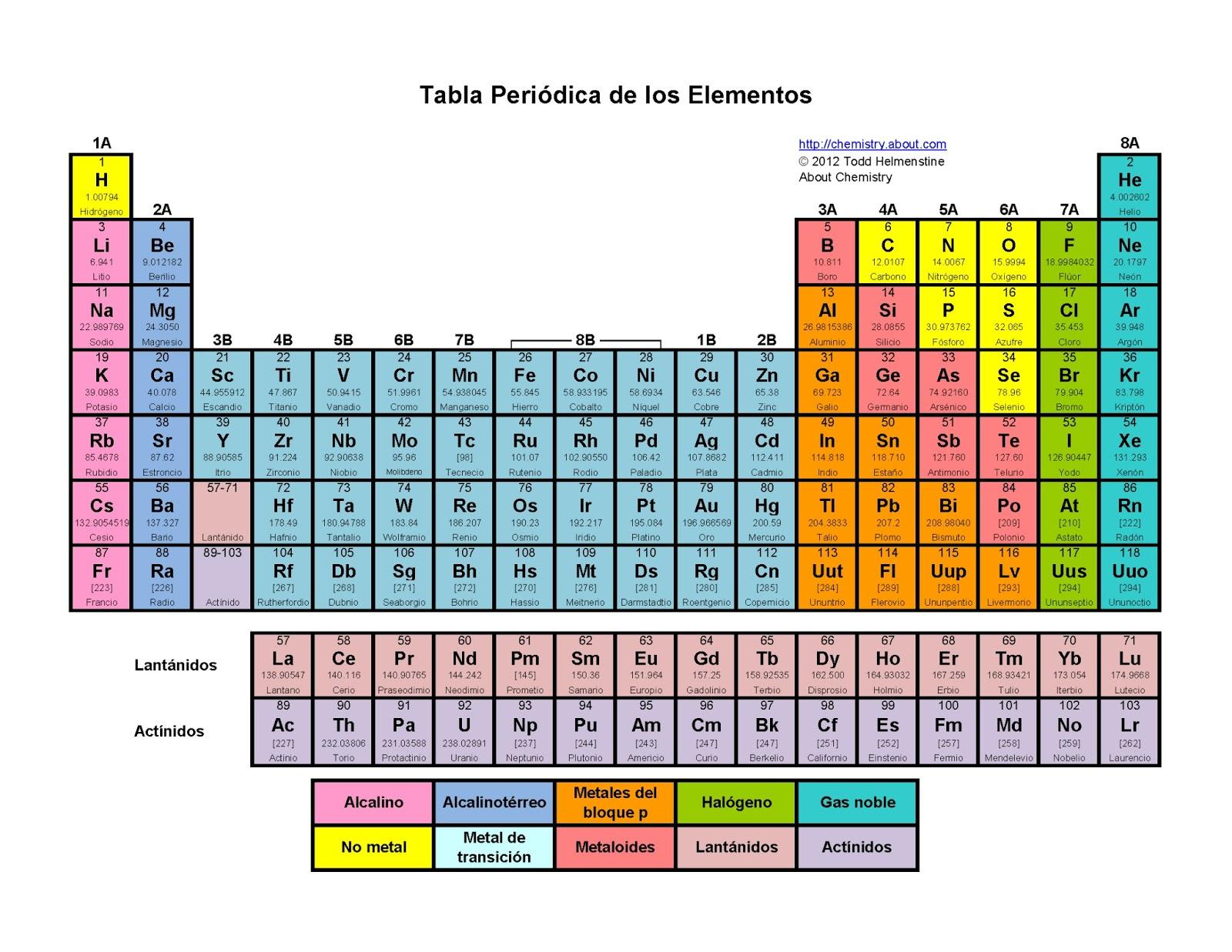 Los atomos y la tabla periodica julio 2013 tabla peridica moderna urtaz Choice Image