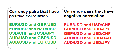 Correlation 6 pairs forex