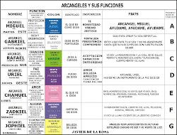 Arcángeles y sus funciones