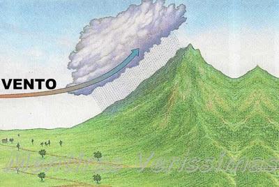 Esquema das chuvas de montanha ou orográficas ou de relevo.
