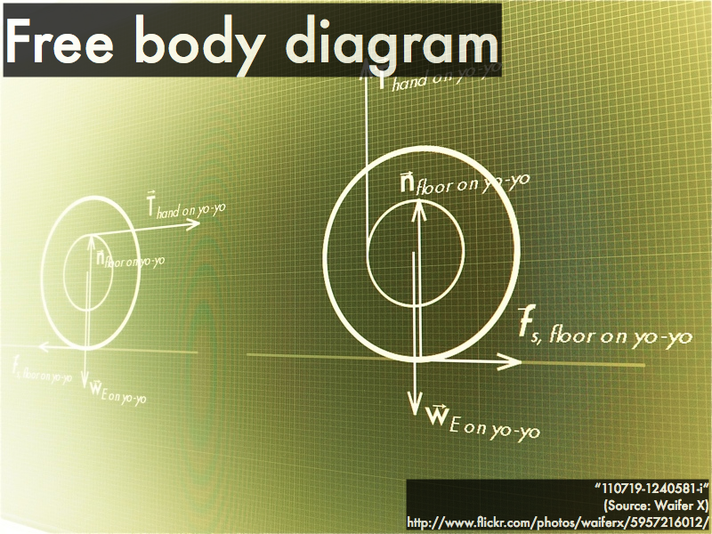 P dogs blog boring but important physics presentation interactions each force is represented with a vector the magnitude length represents the strength of the interaction and the direction represents well ccuart Gallery
