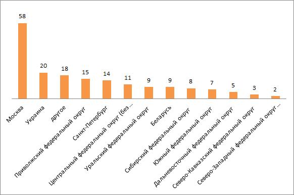 Формы корпоративного обучения 2012