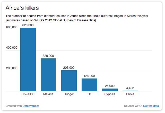 أسباب الموت في افريقيا و من بينها ايبولا بالمرتبة الاخيرة