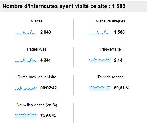 Statistiques du blog pour le mois de mars 2013