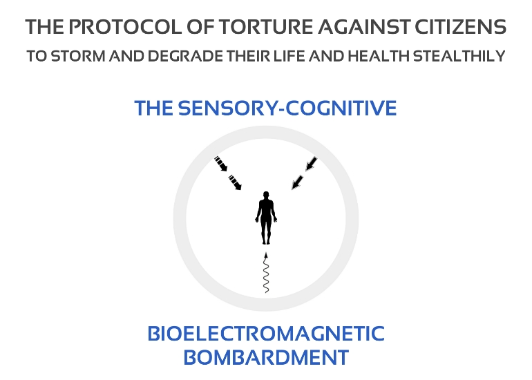 The Protocol of Torture against Citizens