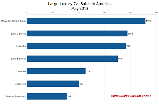 USA May 2013 large luxury car sales chart