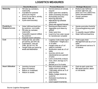logistics measure cheatsheet