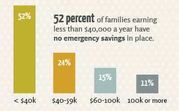 half of American families have no savings