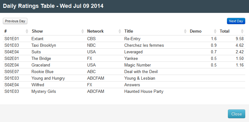 Final Adjusted TV Ratings for Wednesday 9th July 2014