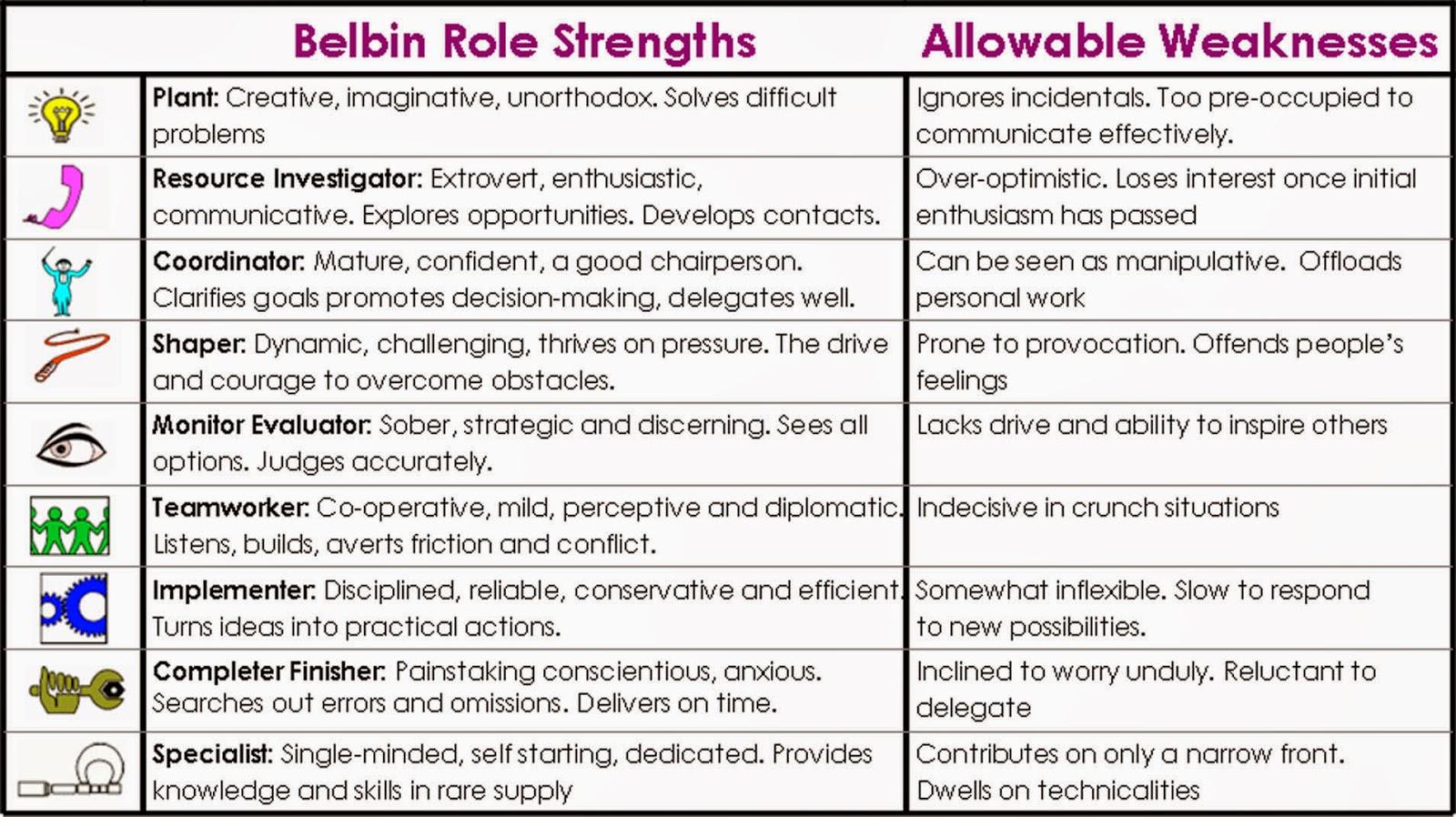 Сильные и слабые стороны групповых ролей по Белбину